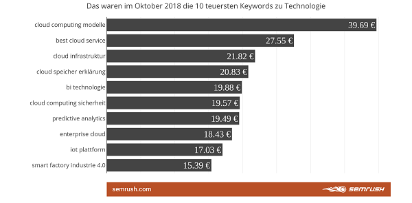 Keywords, Google, Ranking, SEO, SEA, Google-Keywords, Technologie