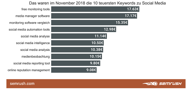 Social Media, Google-Keywords, Google-Suchbegriffe, Keywords, Google, SEA, Search Engine Advertising