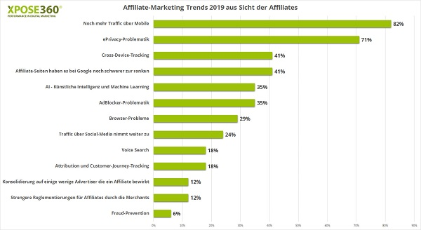Affiliate Marketing, Trends 2019, Mobile Marketing, Affiliate, Affiliates