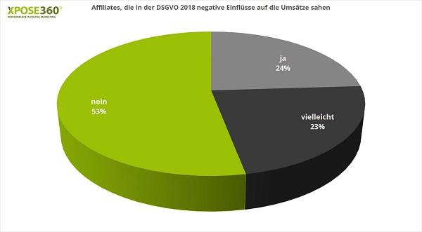 Affiliate Marketing, DSGVO, europäische Datenschutz-Grundverordnung
