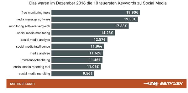 Google-Keywords, Keywords, Suchbegriffe, Google-Suchbegriffe, Social Media