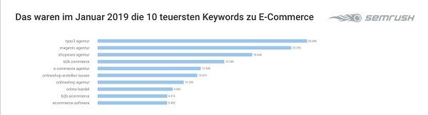 E-Commerce-Keywords, Google-Keywords, Google-Suchbegriffe, Google Suchanfragen, Google Begriffe, Google Keywords, Tech-Keywords