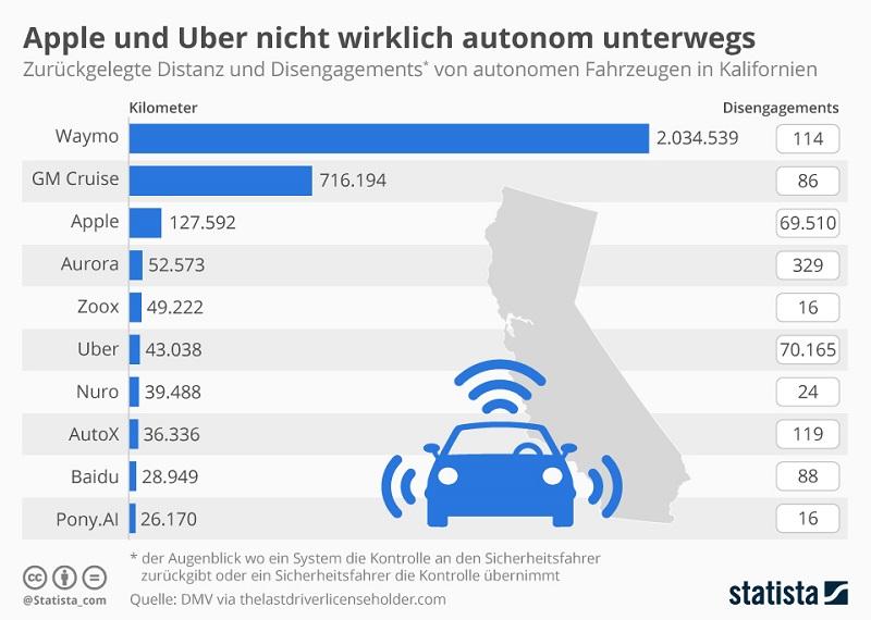 Infografik autonome Fahrzeuge Disengagement 2018 Kalifornien