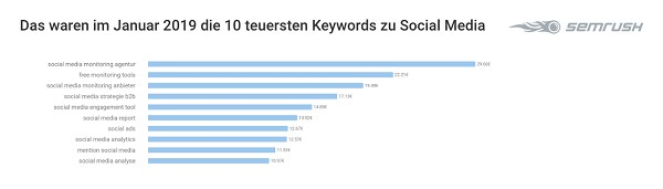 Social Media Keywords, Google-Keywords, Google-Suchbegriffe, Google Suchanfragen, Google Begriffe, Google Keywords, Tech-Keywords