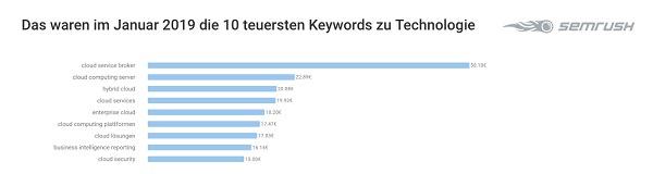 Technologie-Keywords, Tech-Keywords, Google-Keywords, Google-Suchbegriffe, Google Suchanfragen, Google Begriffe, Google Keywords, Tech-Keywords