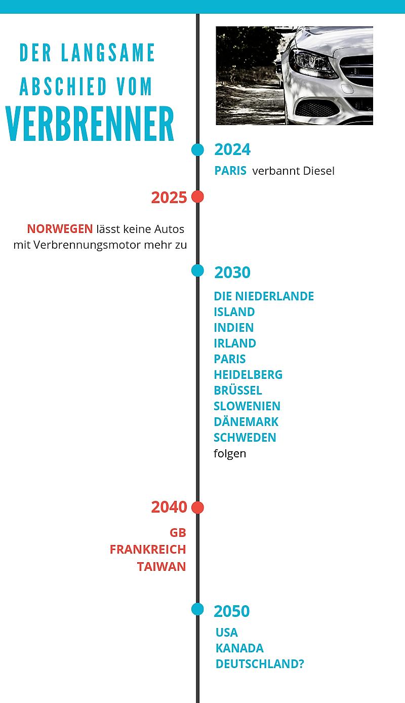 Abschied vom Verbrenner Infografik
