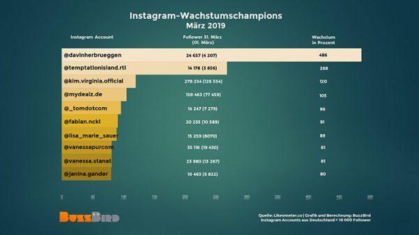 Instagram-Stars, Instagrammer, Instagram-Champions, erfolgreichste Instagrammer im März