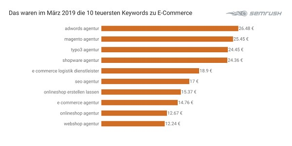 Ecommerce, Google keywords, tech keywords, marketing keywords, SEO, SEA, search engine marketing, search engine optimization