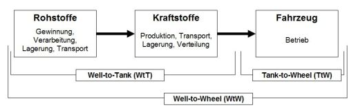 Grafik Well-to-Wheel