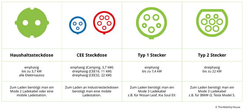 Grafik Stecker AC-Laden