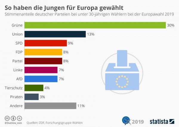 Europawahl, Jugend
