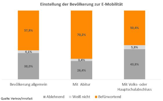 Balkendiagramm, das zeigt, dass ein höherer Bildungsgrad mit einer größeren Zustimmung für Elektroautos einhergeht.