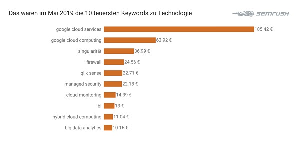 Keywords, Google-Keywords, Google-Werbung, teuerste Keywords