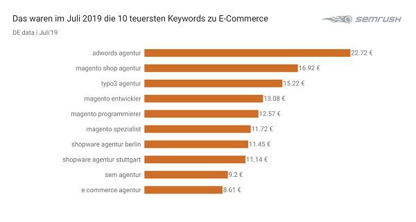 E-Commerce, Ecommerce, Google, Google Keywords, Google-Keywords, Suchbegriffe, Google-Suchbegriffe, SEO, SEA