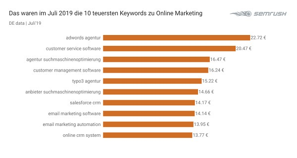 Online Marketing, Google, Google Keywords, Google-Keywords, Suchbegriffe, Google-Suchbegriffe, SEO, SEA