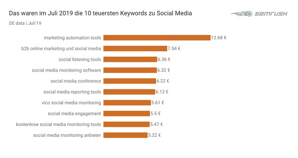 Social Media, Social Media Marketing, Google, Google Keywords, Google-Keywords, Suchbegriffe, Google-Suchbegriffe, SEO, SEA