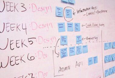 Pinnwand, Board, Brainstorming, Ablauf, Plan, Struktur, Strategie, Content-Strategie