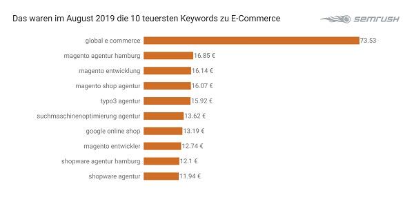 E-Commerce, Ecommerce, Keywords, Google-Keywords, Google-Suchbegriffe, Google Suchbegriffe, SEA, Suchmaschine, Suchmaschinen-Marketing