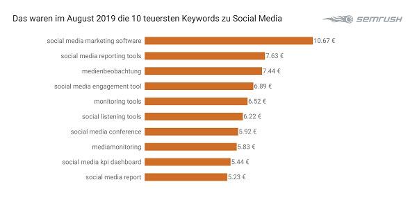 Social Media, Keywords, Google-Keywords, Google-Suchbegriffe, Google Suchbegriffe, SEA, Suchmaschine, Suchmaschinen-Marketing