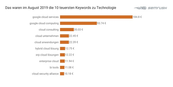Technologie, Tech, Keywords, Google-Keywords, Google-Suchbegriffe, Google Suchbegriffe, SEA, Suchmaschine, Suchmaschinen-Marketing