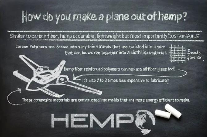 Hanf-Flugzeug, Hanf, Hempearth, Cannabis