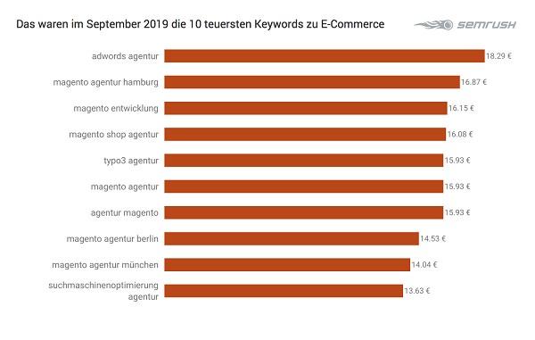 E-Commerce, Ecommerce, Google-Keywords, Google-Suchbegriffe, Grafik, Tabelle, Google-Begriffe