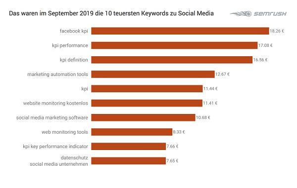 Social Media, Google-Keywords, Google-Suchbegriffe, Grafik, Tabelle, Google-Begriffe