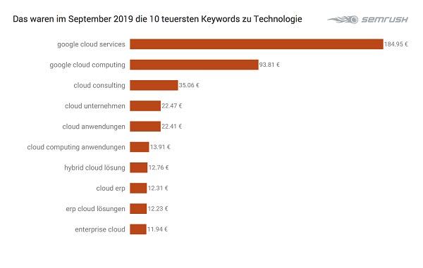 Technologie, Tech, Google-Keywords, Google-Suchbegriffe, Grafik, Tabelle, Google-Begriffe