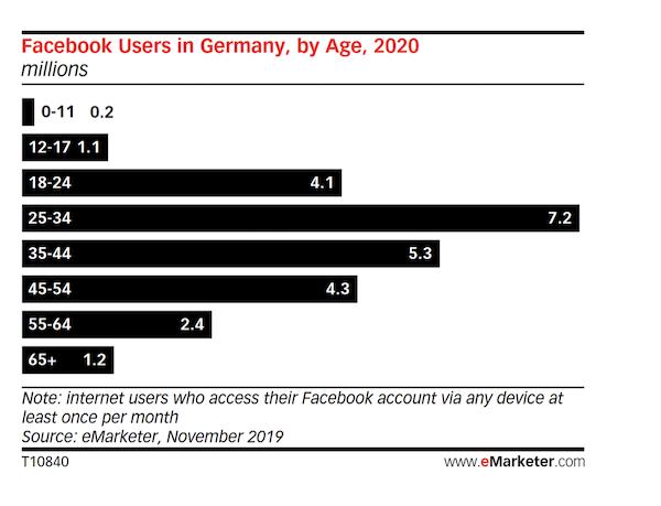 Facebook, Facebook-Nutzer, E-Marketer