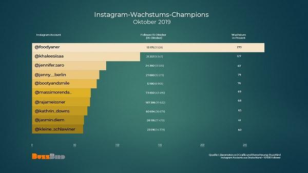deutsche Instagrammer, deutsche Instagram-Accounts, erfolgreiche Instagrammer, Influencer