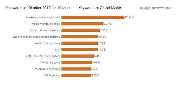 Social Media, Google-Keywords, Google-Suchbegriffe, Suchbegriffe, SEA, Suchmaschinenmarketing