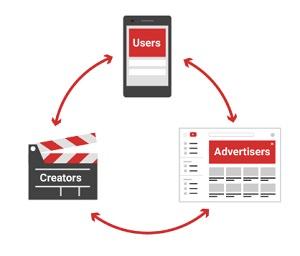 YouTube, YouTube-Monetarisierung, YouTube-Werbekreislauf