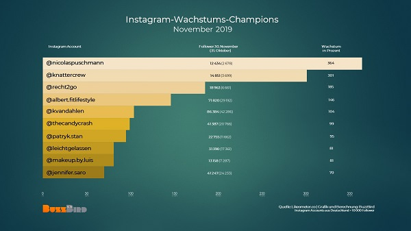 Instagrammer to watch, wachstumsstärkste Instagram-Accounts, Instagrammer Deutschland