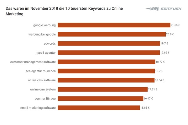 Online Marketing, Google Keywords, Google-Suchbegriffe, Google-Suche, SEA, Search Ads