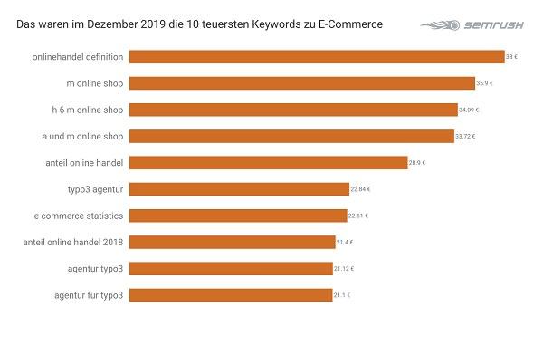 E-Commerce, Ecommerce, Keywords, teuerste Google-Keywords, SEM, Suchmaschinenmarketing