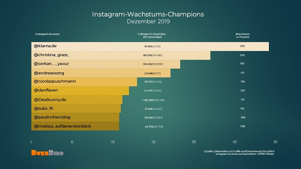 Influencer to watch, erfolgreichste Instagram-Accounts Deutschland, Instagram-Ranking Deutschland