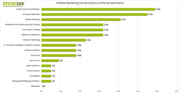 Trends Affiliate Marketing 2020