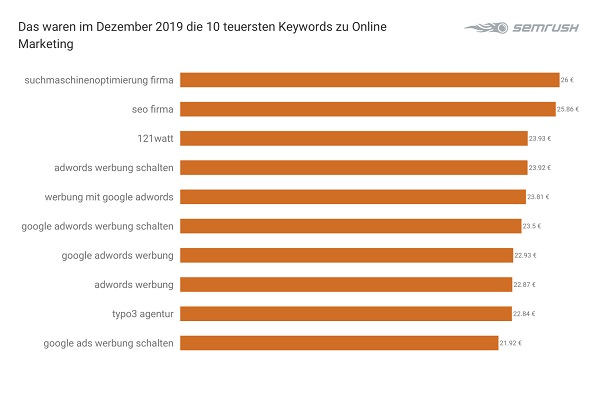 Online Marketing, Online-Marketing, Keywords, teuerste Google-Keywords, SEM, Suchmaschinenmarketing