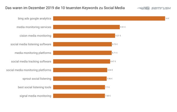 Social Media, Keywords, teuerste Google-Keywords, SEM, Suchmaschinenmarketing