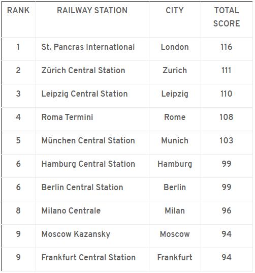 CCC, Bahnhöfe Europa, Zug, Deutsche Bahn