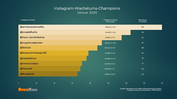 deutsche Influencer, Influencer to watch, Instagrammer to watch, deutsche Influencer im Januar