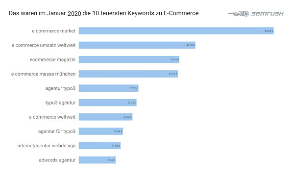 E-Commerce, Google Keywords, Google-Keywords, Google-Suchbegriffe