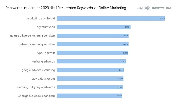 Online Marketing, Google Keywords, Google-Keywords, Google-Suchbegriffe