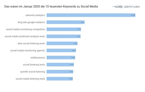 Social Media, Google Keywords, Google-Keywords, Google-Suchbegriffe