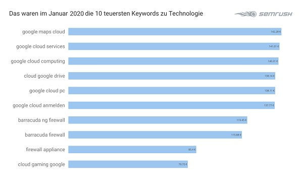 Technologie, Tech, Google Keywords, Google-Keywords, Google-Suchbegriffe