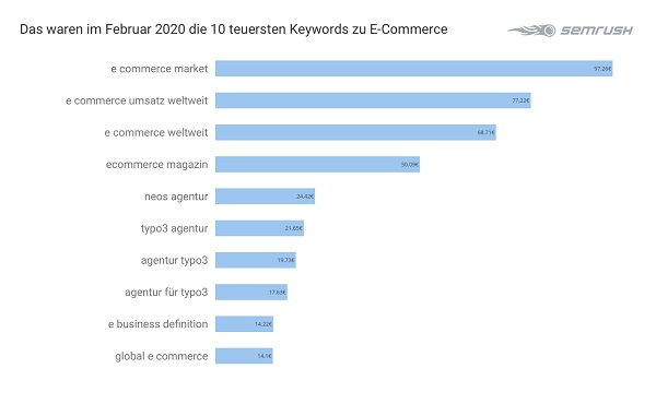 E-Commerce, Ecommerce, Google Keywords, Suchbegriffe, Google-Suchbegriffe, teuerste Google-Keywords