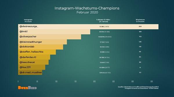 deutsche Influencer, deutsche Instagrammer, Instagram-Gewinner