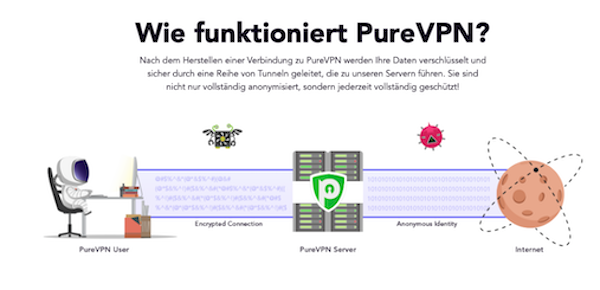 Pure VPN Funktion