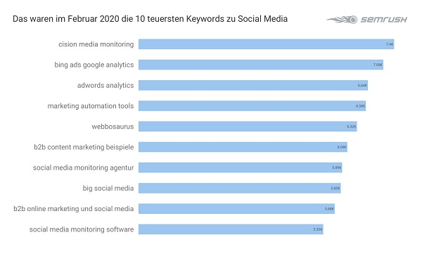 Social Media, Google Keywords, Suchbegriffe, Google-Suchbegriffe, teuerste Google-Keywords
