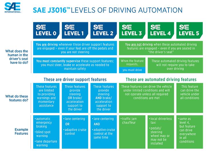 autonom, Autonomie-Level, SAE, Auto